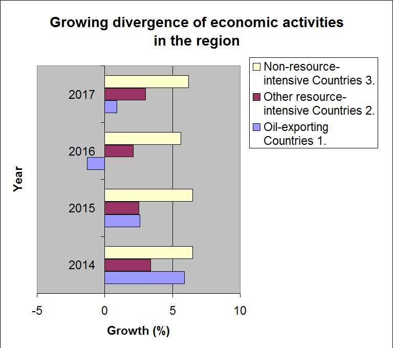 growing divergence